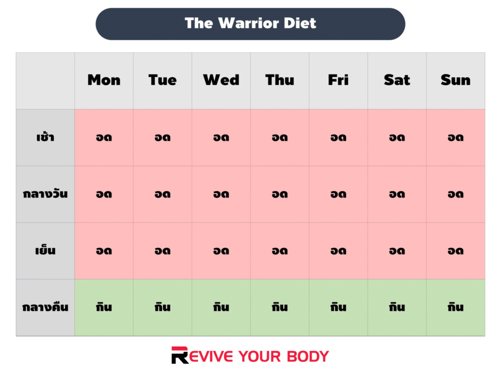 The warrior fasting