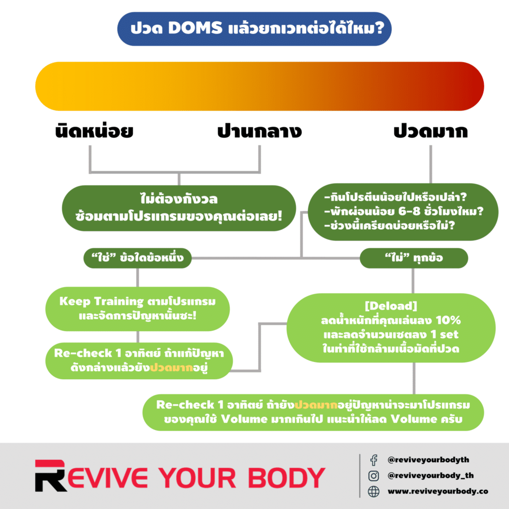 training guideline when experiencing doms