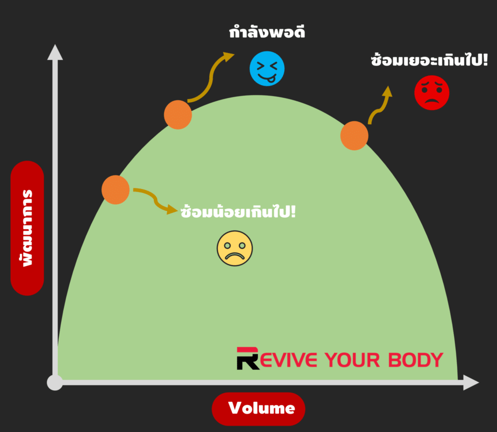 volume and overtraining