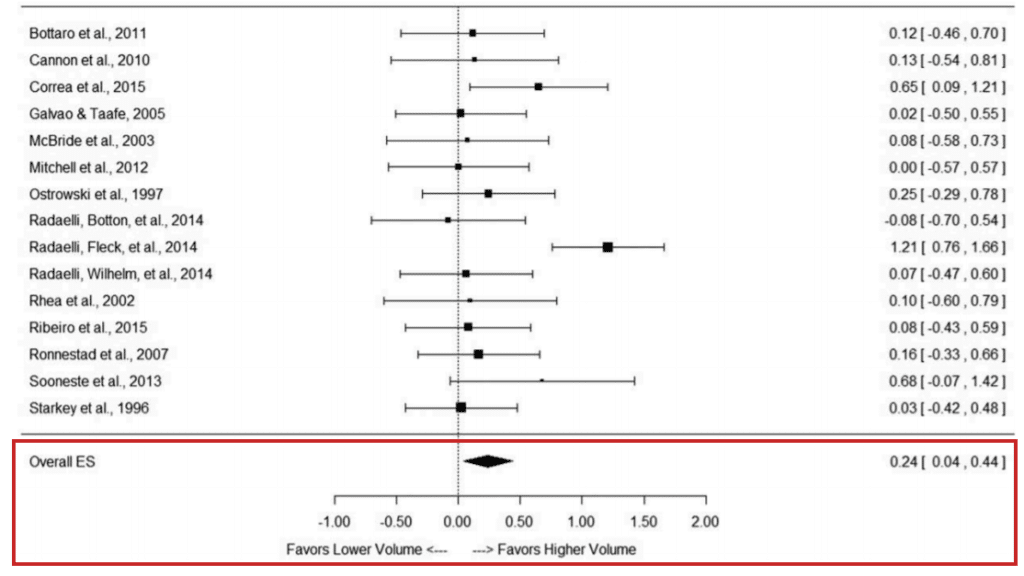 meta-analysis supports high volume for muscle hypertrophy