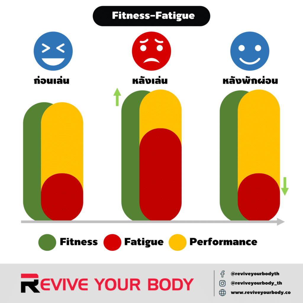 fitness-fatique-performance model